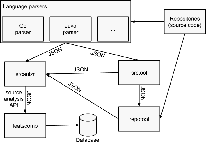 Source analysis toolchain architecture schema